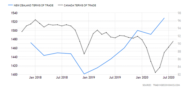NZD/CAD Terms of Trade Differentials