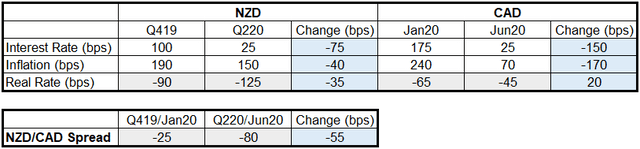 NZD/CAD Real Yield Spread Change