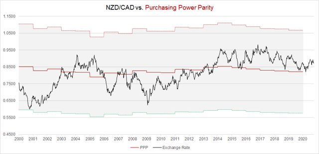 NZD/CAD Purchasing Power Parity Model in 2020