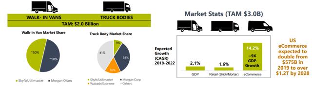 SHYF Market Stats & TAM