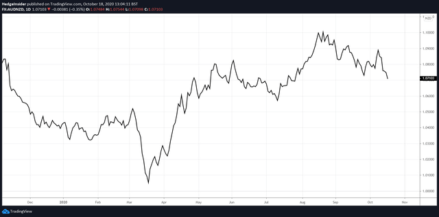 AUD/NZD Price Action in 2020