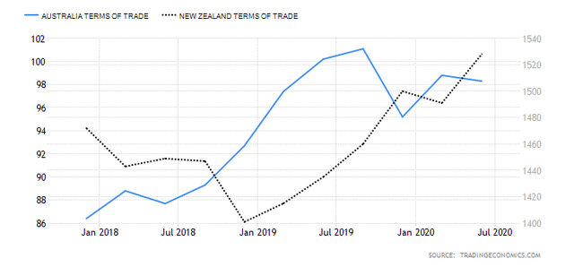 AUD/NZD Terms of Trade Comparison