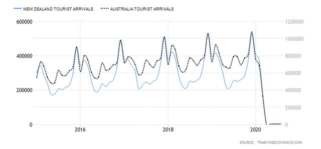 AUD/NZD Tourist Arrivals