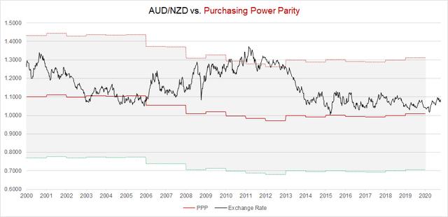 AUD/NZD PPP-Implied Fair Value