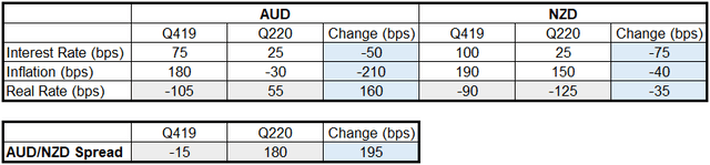 AUD/NZD Real Yield Spread Change