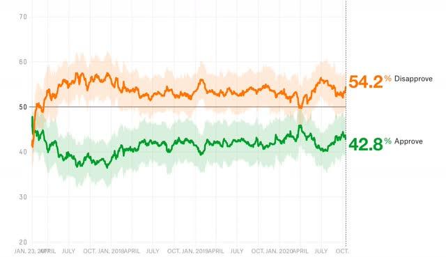 Biden amplia liderança nacional; Provavelmente, disputas para o Senado seguirão o resultado presidencial em cada estado 3