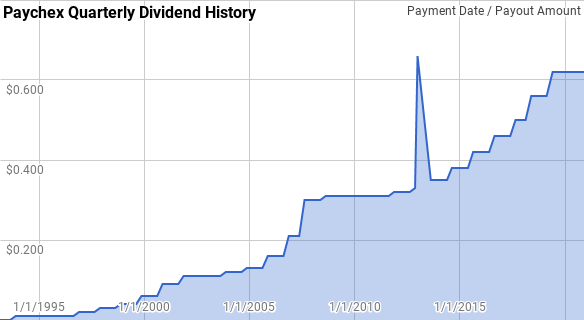 Paychex Dividend History