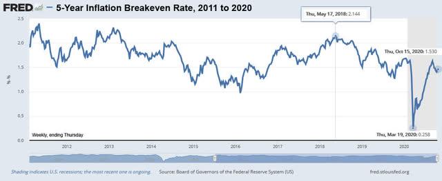 Tasa de equilibrio de inflación a 5 años