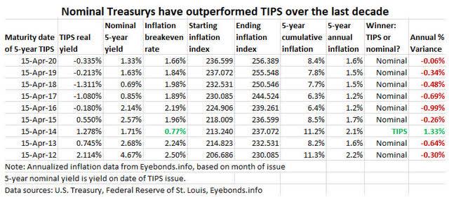 TIPS versus Tesorería nominal