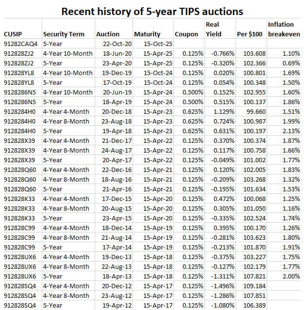 Historial de subastas TIPS de 5 años