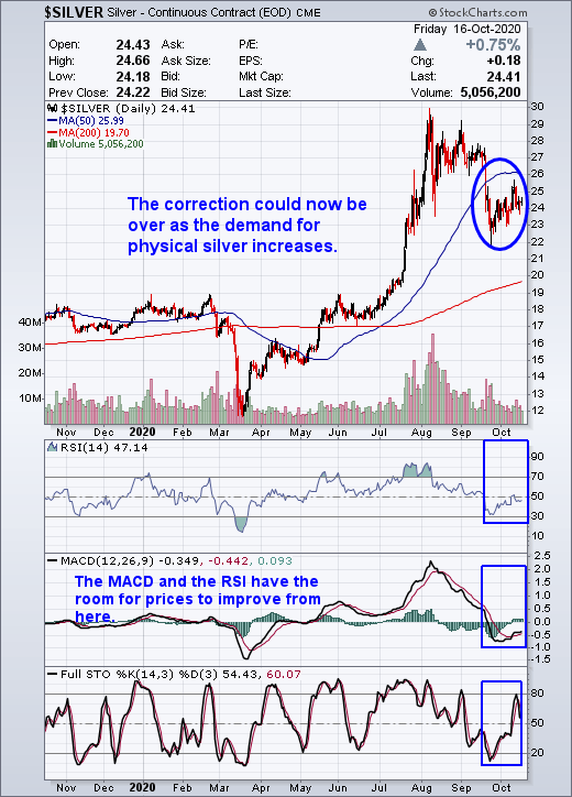 Silver Investment Demand Will Power Silver To A New All-Time High