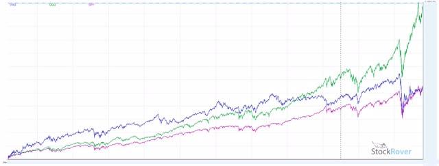 Financial Crisis QQQ vs SPY vs VNQ