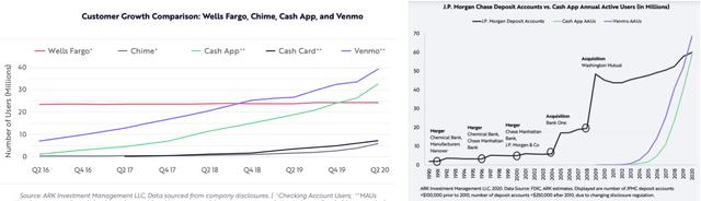 Banks & Fintechs - Customer Growth Comparison