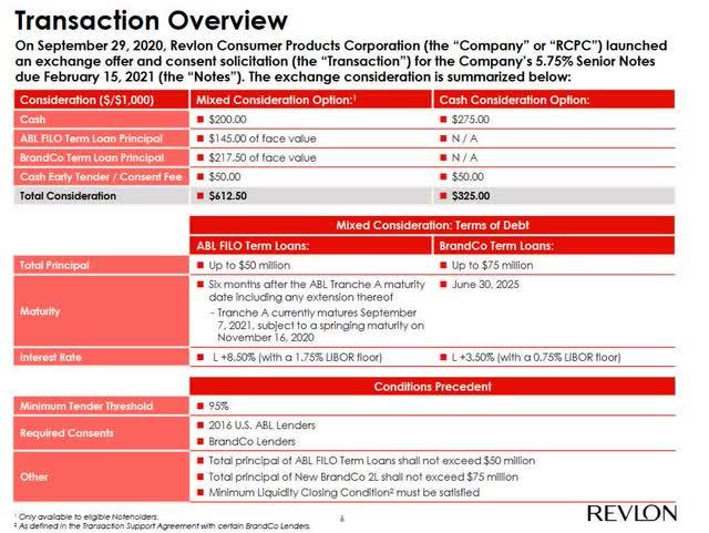 Revlon Latest Offer Description