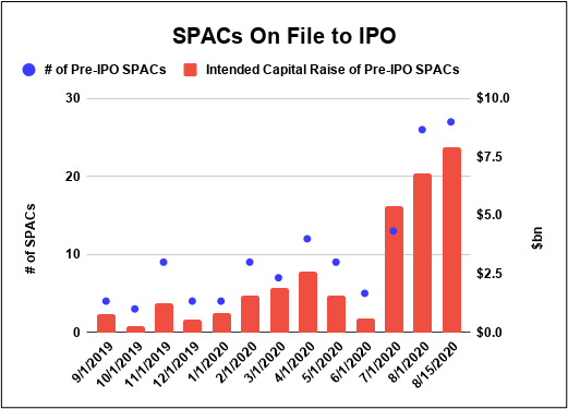 SPAC IPOs and Raised Equity Capital