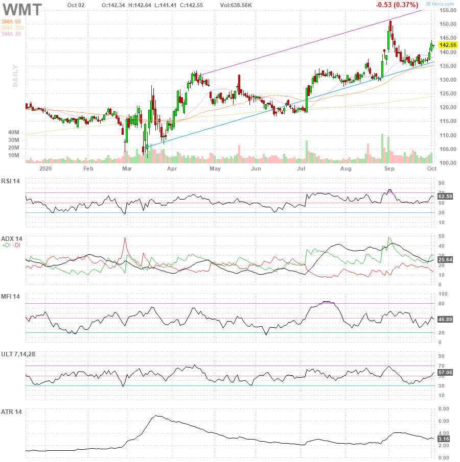 WMT Walmart Inc. daily Stock Chart