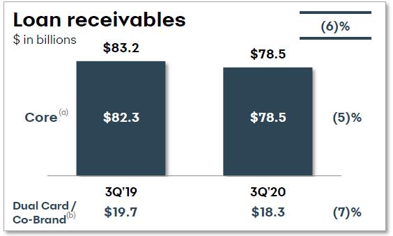Synchrony loan receivables