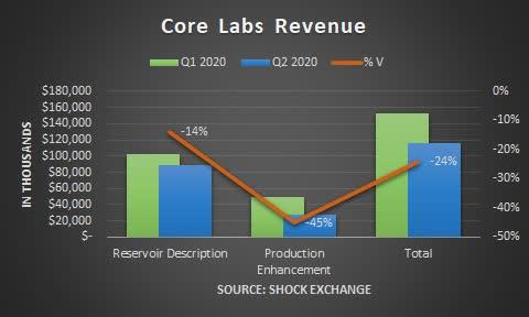 Core Labs Q2 2020 revenue. Source: Shock Exchange