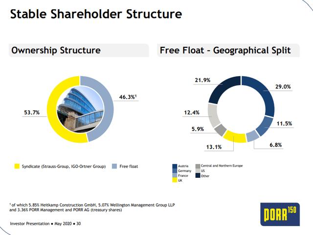 Porr stock ownership - Source: Investor presentation