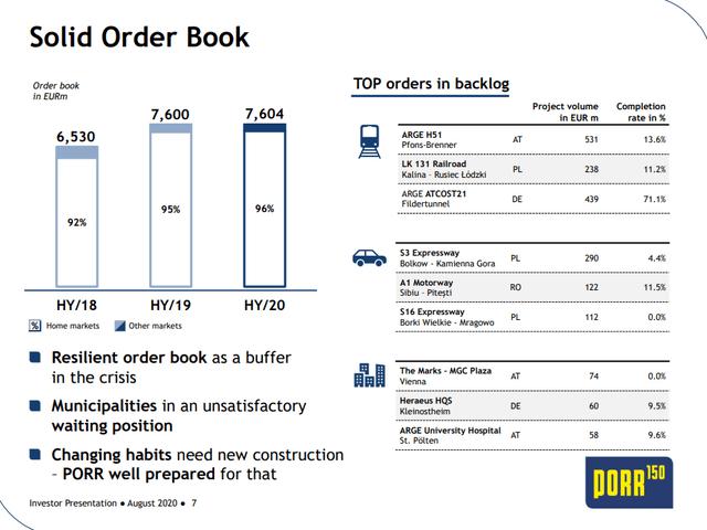 Porr AG stock analysis – Source: Investor presentation