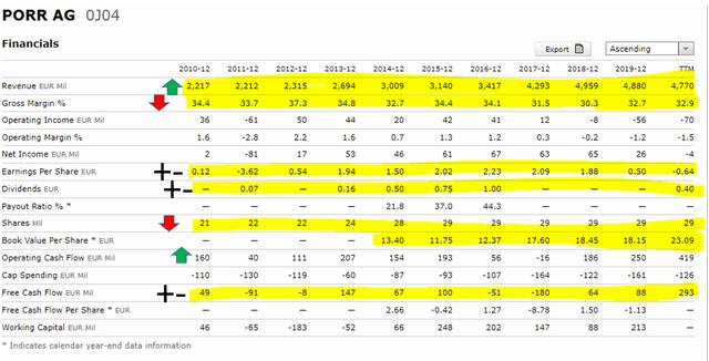 Porr stock fundamentals – Source: Morningstar