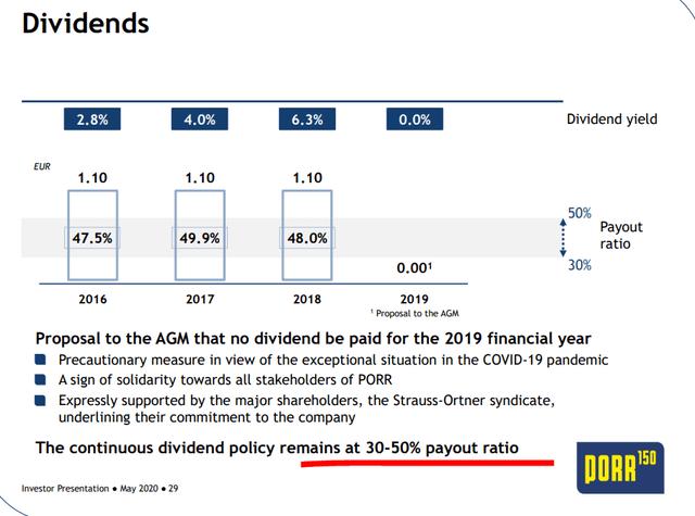 Porr dividend – Source: Source: Investor presentation