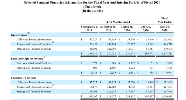 Ingresos del año fiscal 2020 de la empresa de servicios de matriz por segmento comercial del año fiscal 2021