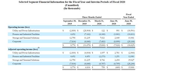 Matrix Service Company Ingresos del año fiscal 2020 por segmento comercial del año fiscal 2021