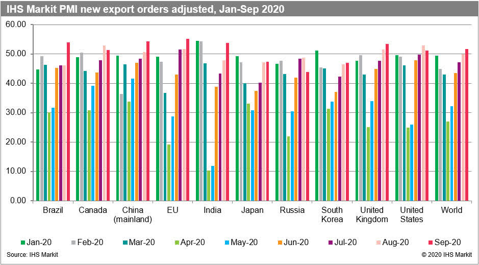 IHS Markit PMI new export orders