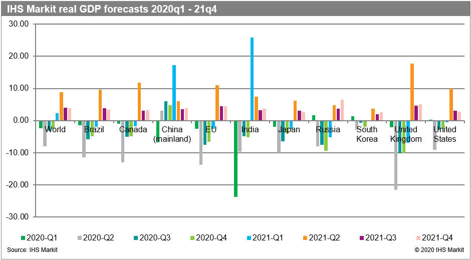 IHS Markit Real GDP Forecasts