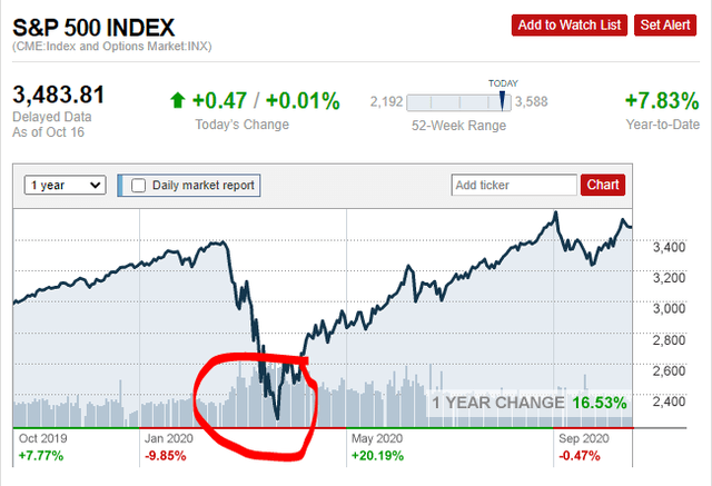 S&P 500 2020 crash