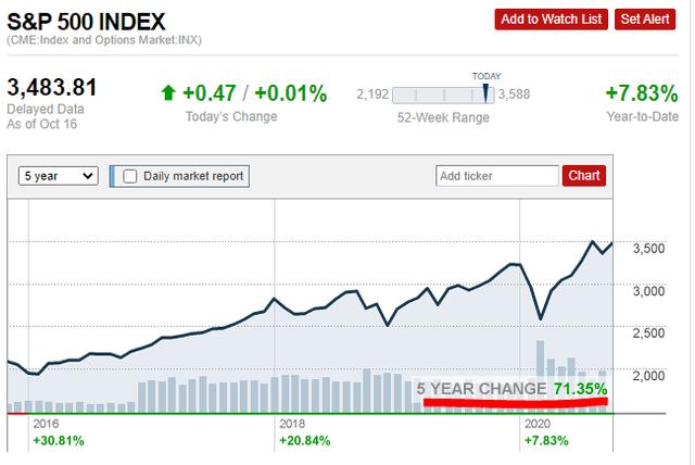 S&P 500 5-year chart