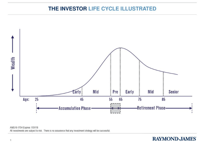 Investor Life Cycle – Source: Raymond James