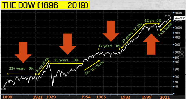 DOW historical chart - Source: Pabrai Talk Dublin