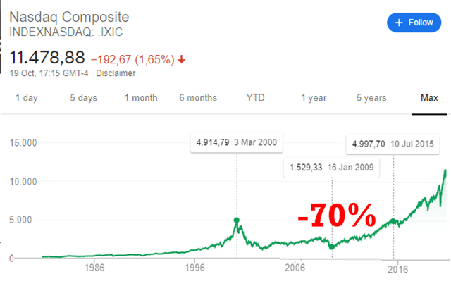 Nasdaq index crash of 70% after 9 years