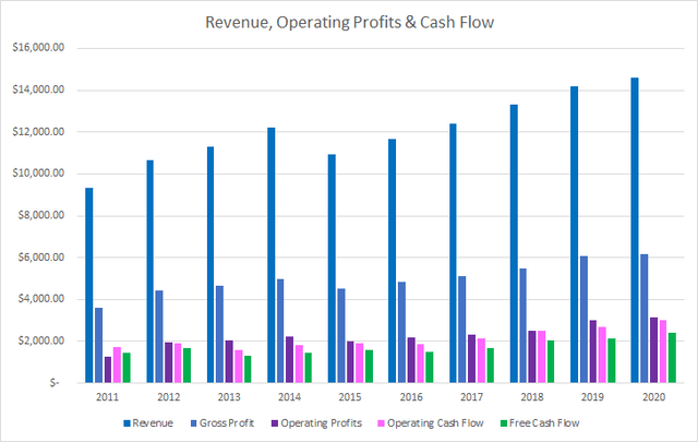 ADP Revenue Operating and Free Cash Flow