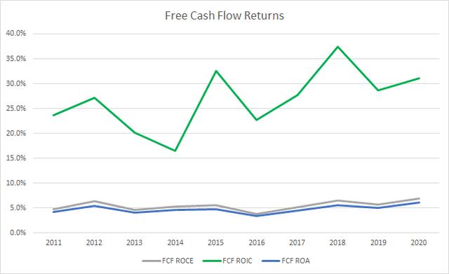 ADP Free Cash Flow Returns