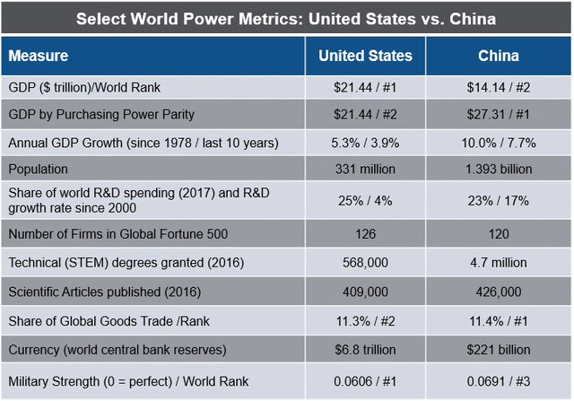 Measures of Power U.S. vs China