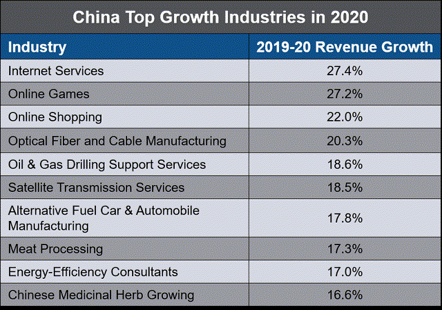 China top growth industries