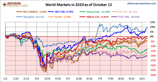 World market performance 2020
