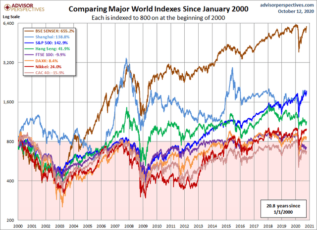 World stock market performance since 2000