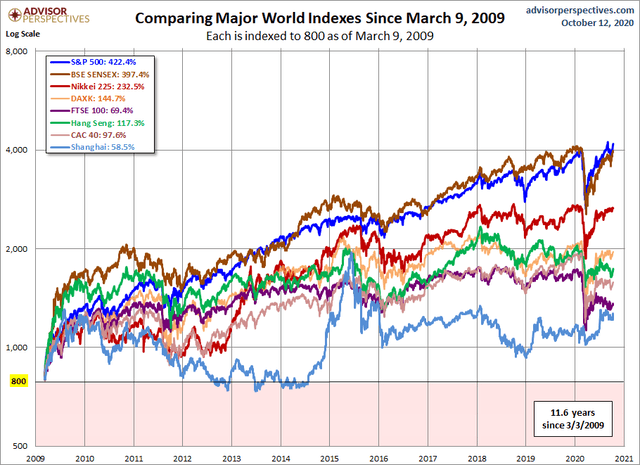 World stock markets performance since 2009