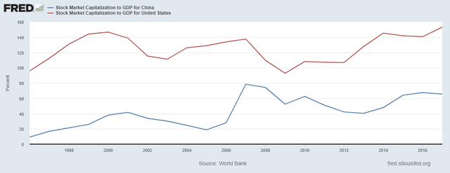 Stock market cap vs GDP China and United States