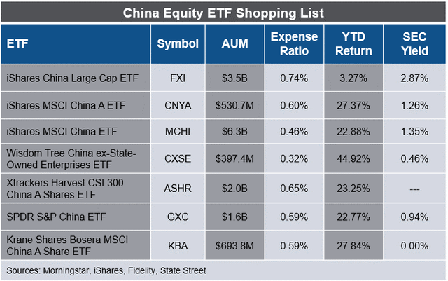 China Equity ETF table