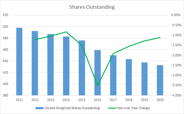 ADP Shares Outstanding