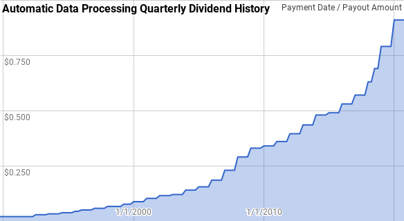 ADP Dividend History