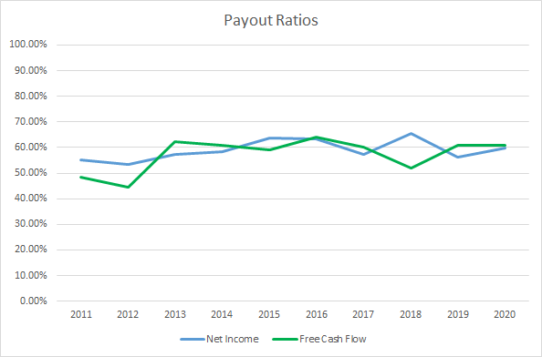 ADP Dividend Payout Ratios