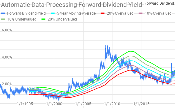 Automatic Data Processing Dividend Yield Theory Passive Income Pursuit