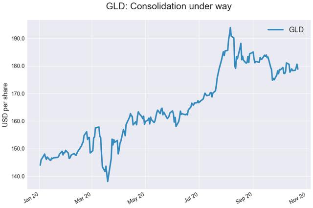 GLD: Low Risk, Big Reward (NYSEARCA:GLD) 1