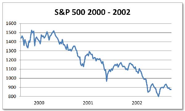 S&P 500 200-2002 stocks are a bad place to be
